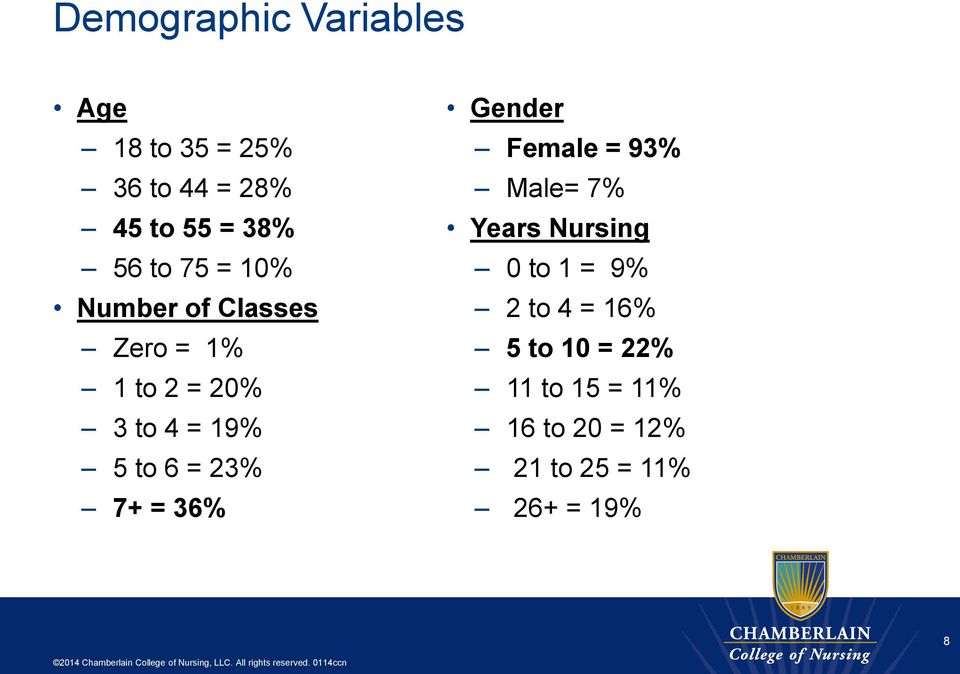 23% 7+ = 36% Gender Female = 93% Male= 7% Years Nursing 0 to 1 = 9% 2 to 4