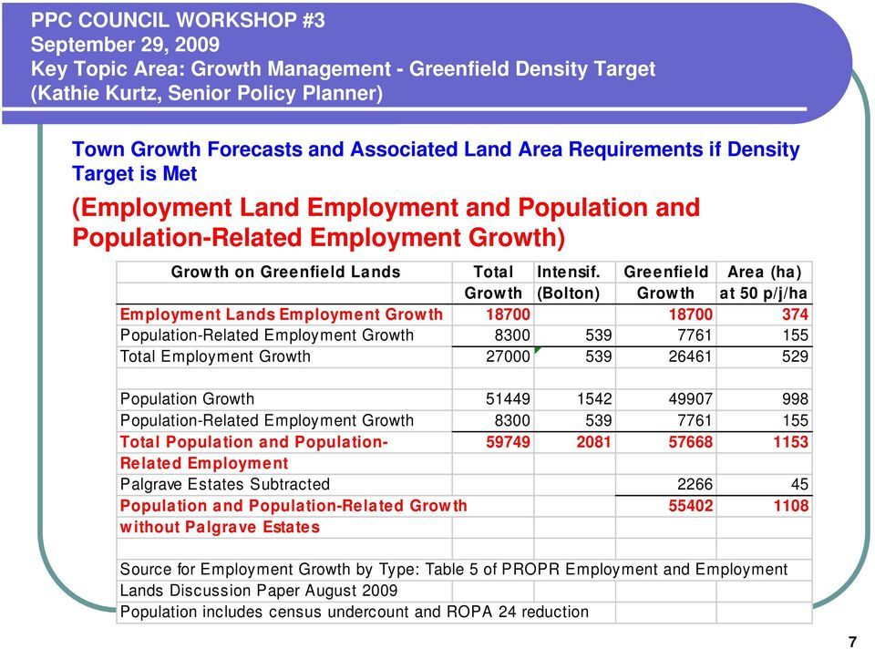 Greenfield Area (ha) Growth (Bolton) Growth at 50 p/j/ha Employment Lands Employment Growth 18700 18700 374 Population-Related Employment Growth 8300 539 7761 155 Total Employment Growth 27000 539