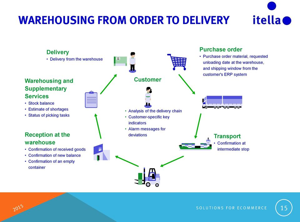 Analysis of the delivery chain Customer-specific key indicators Alarm messages for deviations Purchase order Purchase order material, requested unloading