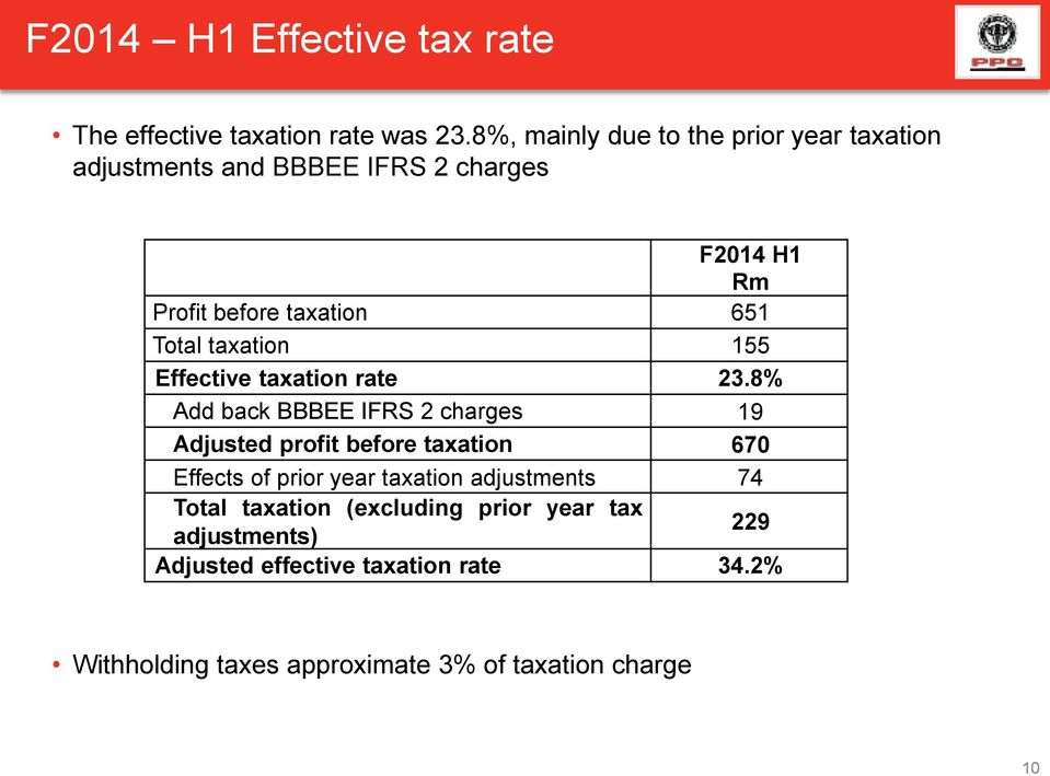 taxation 155 Effective taxation rate 23.