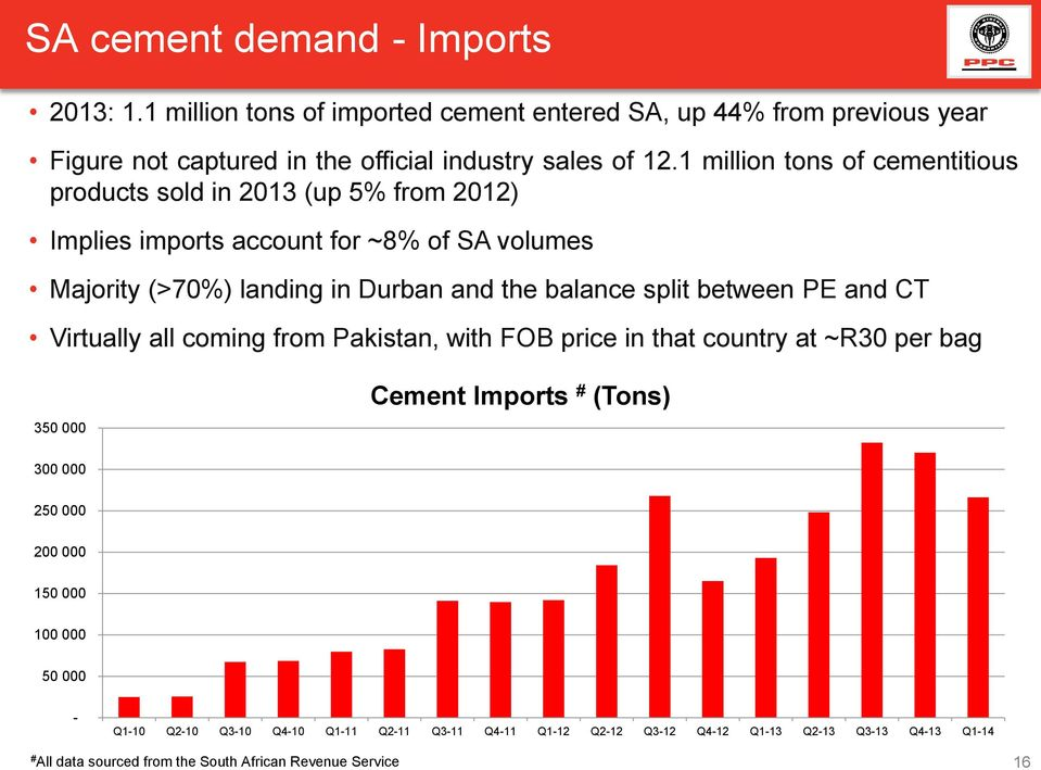 split between PE and CT Virtually all coming from Pakistan, with FOB price in that country at ~R30 per bag 350 000 Cement Imports # (Tons) 300 000 250 000 200 000 150 000