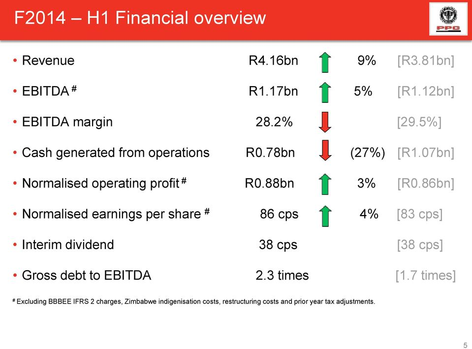 86bn] Normalised earnings per share # 86 cps 4% [83 cps] Interim dividend 38 cps [38 cps] Gross debt to EBITDA 2.
