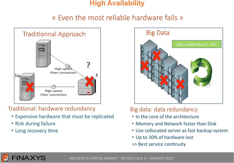 Tradi&onal: hardware redundancy Expensive hardware that must be replicated Risk during failure Long