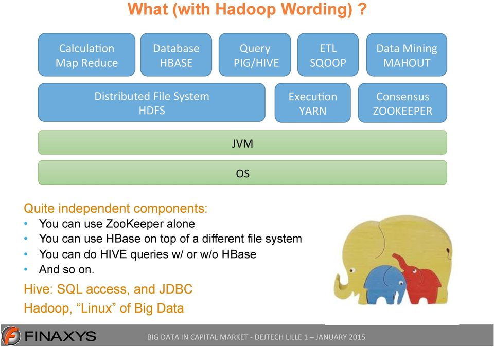 System HDFS Execu1on YARN Consensus ZOOKEEPER JVM OS Quite independent components: You can use