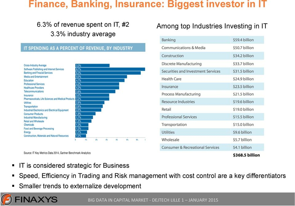 3% industry average Among top Industries Investing in IT IT is considered