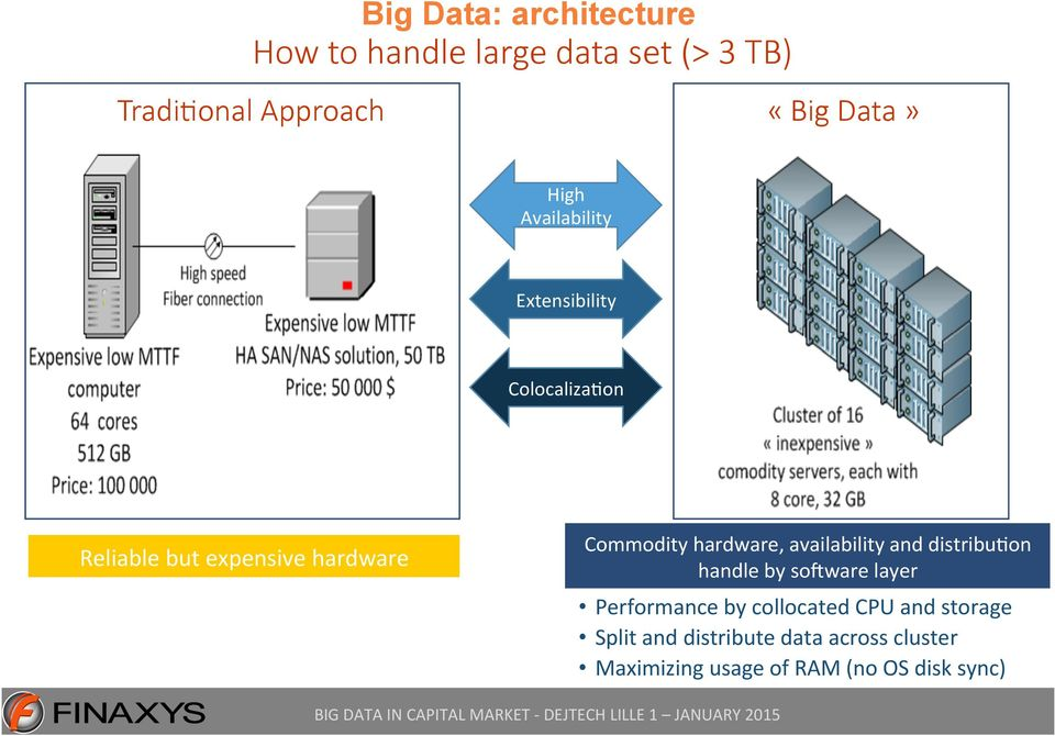 hardware, availability and distribu1on handle by so]ware layer Performance by collocated