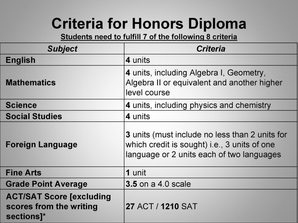 chemistry 4 units Foreign Language Fine Arts Grade Point Average ACT/SAT Score [excluding scores from the writing sections]* 3 units (must