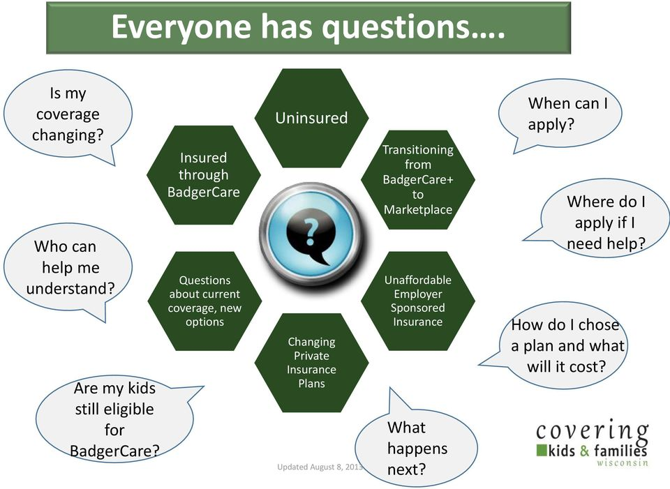 Insured through BadgerCare Questions about current coverage, new options Uninsured Changing Private Insurance Plans