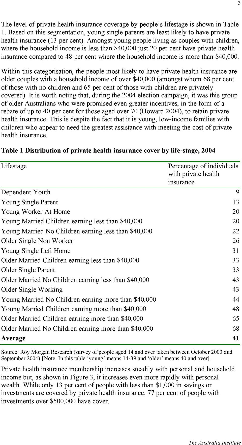 Amongst young people living as couples with children, where the household income is less than $40,000 just 20 per cent have private health insurance compared to 48 per cent where the household income