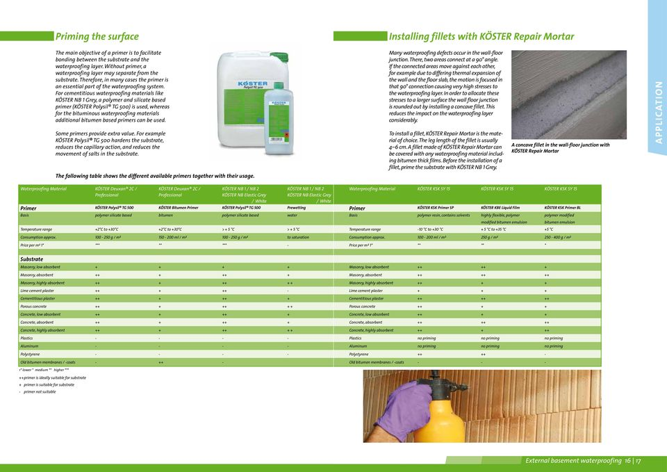 For cementitious waterproofing materials like KÖSTER NB 1 Grey, a polymer and silicate based primer (KÖSTER Polysil TG 500) is used, whereas for the bituminous waterproofing materials additional