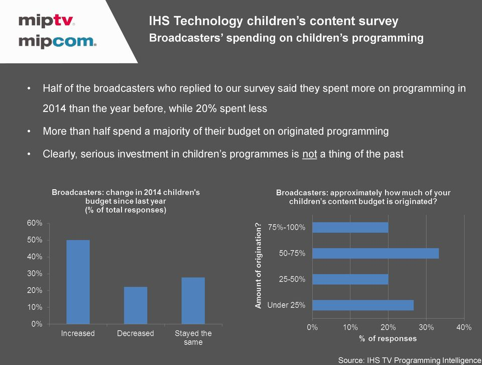 while 20% spent less More than half spend a majority of their budget on originated programming Clearly,