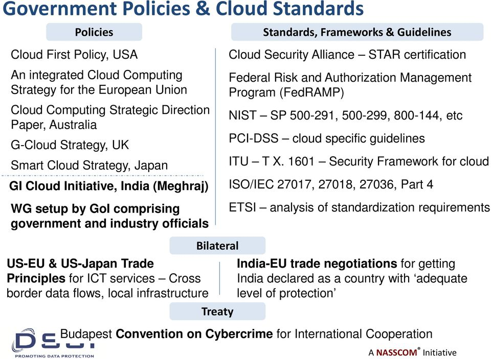 STAR certification Federal Risk and Authorization Management Program (FedRAMP) NIST SP 500-291, 500-299, 800-144, etc PCI-DSS cloud specific guidelines ITU T X.