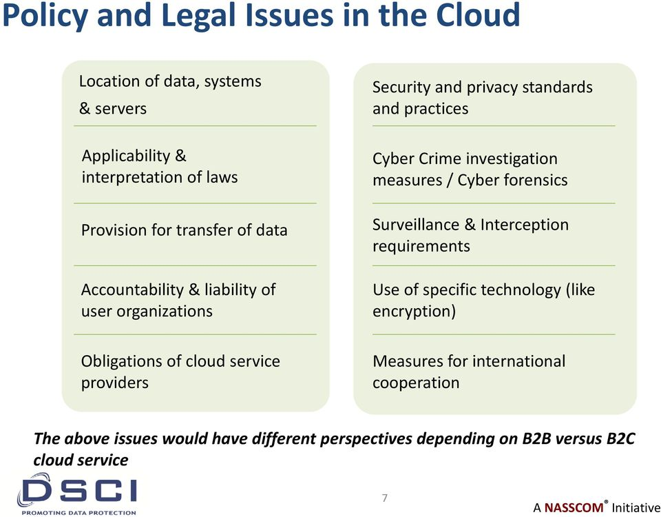 / Cyber forensics Surveillance & Interception requirements Use of specific technology (like encryption) Obligations of cloud service