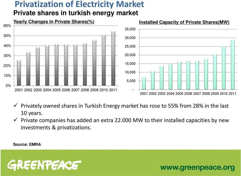 2009 2010 2011-2001 2002 2003 2004 2005 2006 2007 2008 2009 2010 2011 Privately owned shares in Turkish Energy market has rose to 55% from