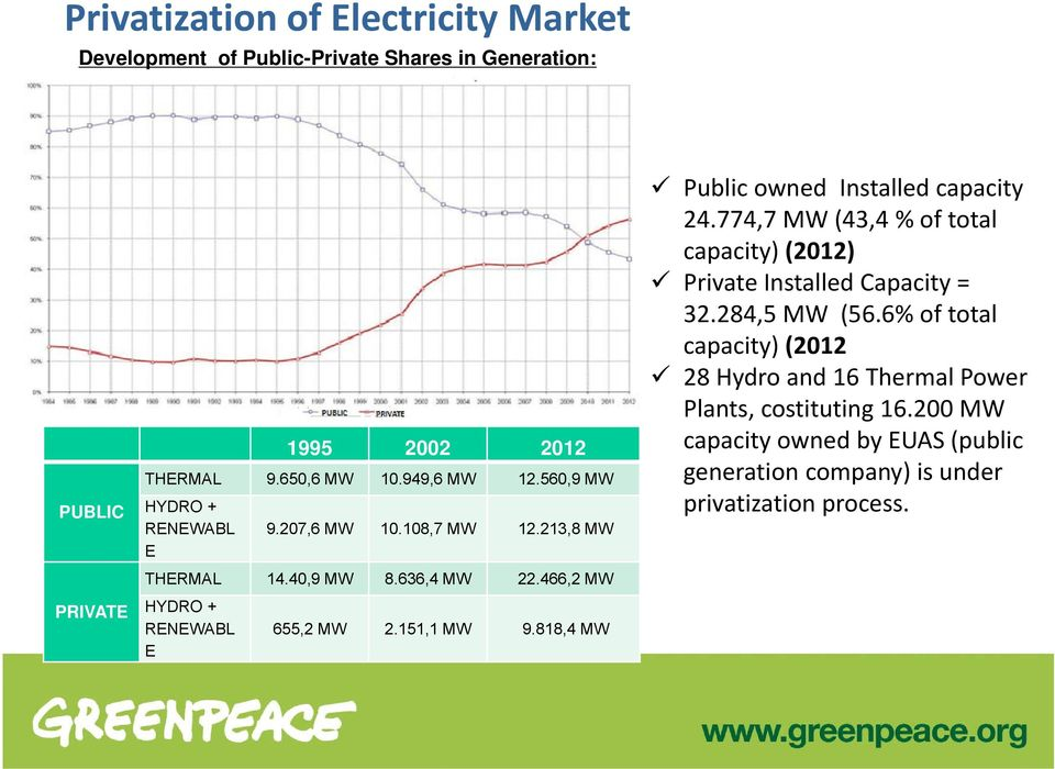 151,1 MW 9.818,4 MW Public owned Installed capacity 24.774,7 MW (43,4 % of total capacity) (2012) Private Installed Capacity = 32.284,5 MW (56.
