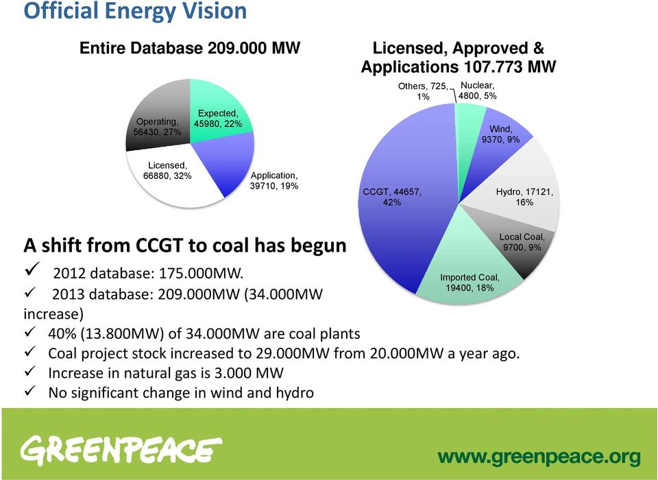 CCGT to coal has begun 2012 database: 175.000MW. Imported Coal, 19400, 18% 2013 database: 209.000MW (34.000MW increase) 40% (13.800MW) of 34.