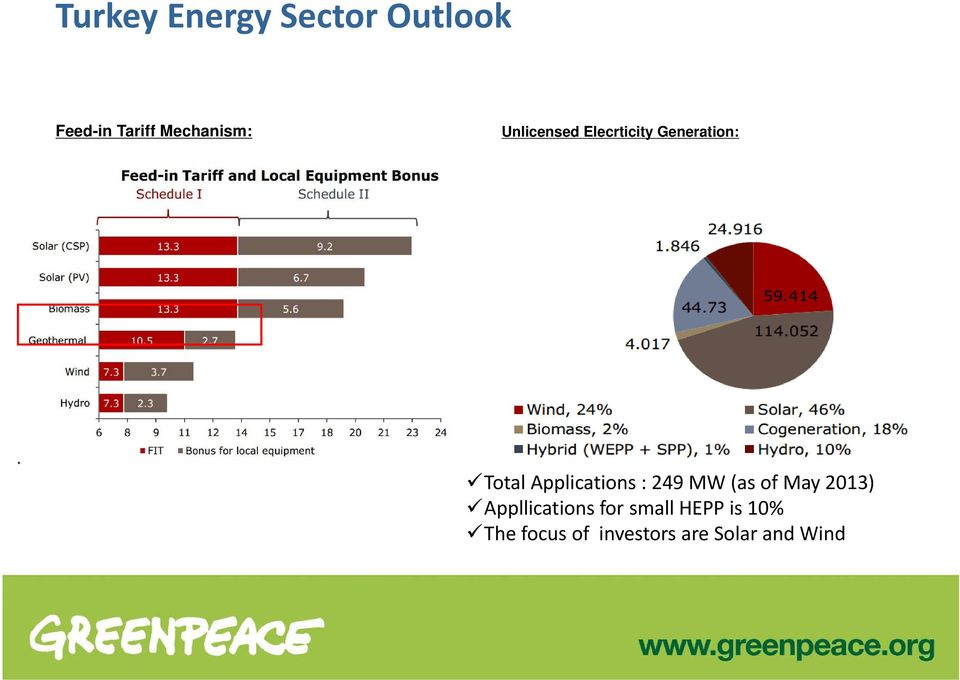 Applications : 249 MW (as of May 2013) Appllications