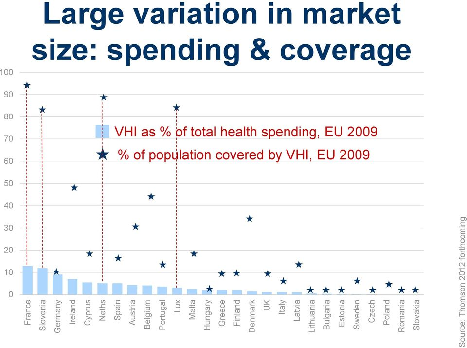 Slovakia Source: Thomson 2012 forthcoming Large variation in market size: spending & coverage 100