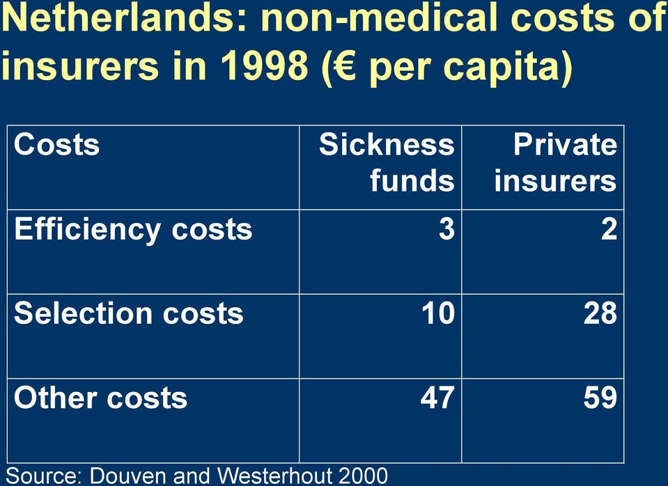insurers Efficiency costs 3 2 Selection costs 10
