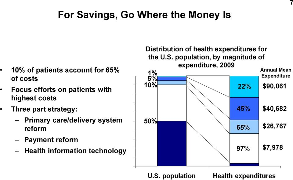 Health information technology Distribution of health expenditures for the U.S.