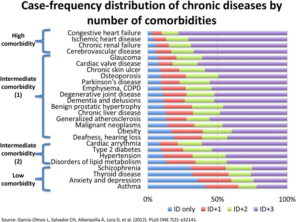 High comorbidity Case-frequency distribution of chronic diseases