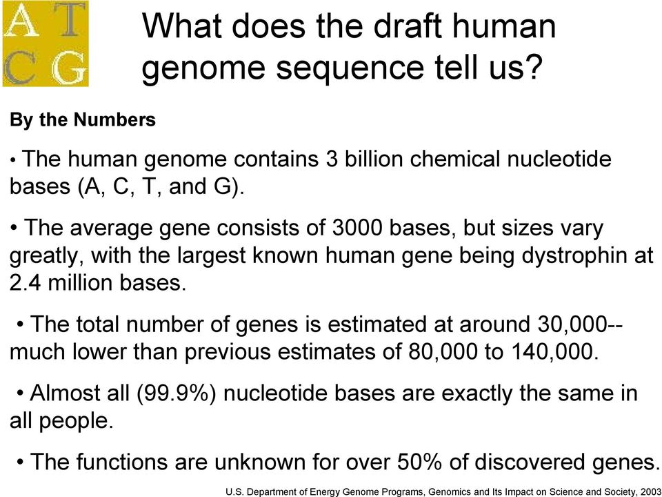 The total number of genes is estimated at around 30,000-- much lower than previous estimates of 80,000 to 140,000. Almost all (99.