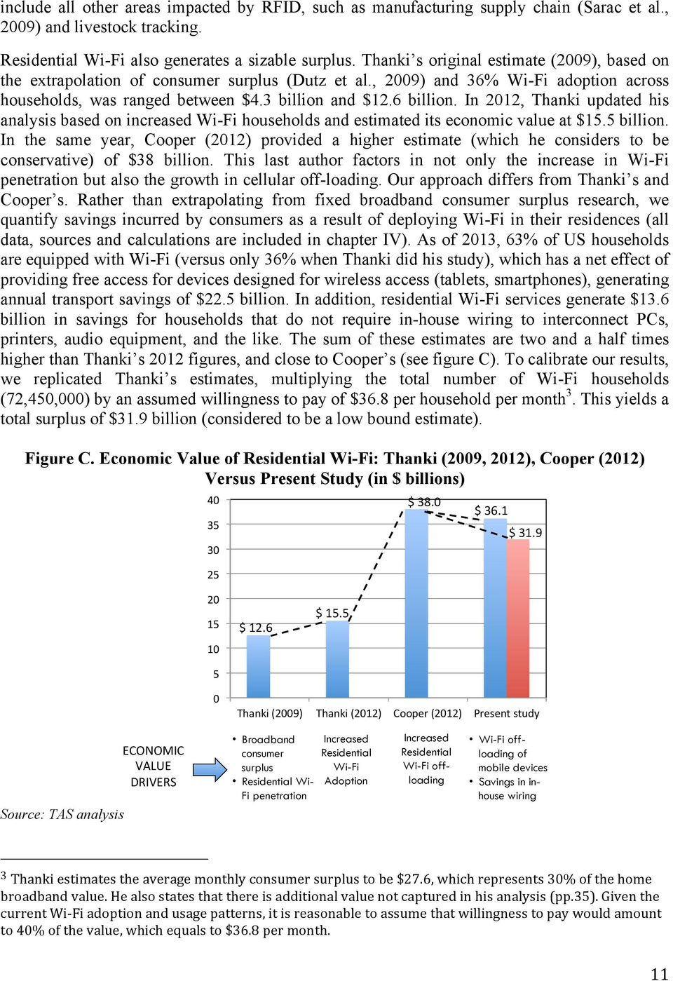 In 2012, Thanki updated his analysis based on increased Wi-Fi households and estimated its economic value at $15.5 billion.