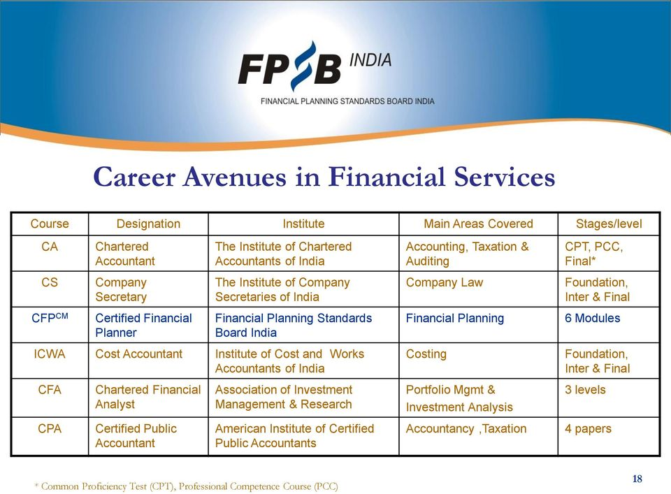 Board India Financial Planning 6 Modules ICWA Cost Accountant Institute of Cost and Works Accountants of India Costing Foundation, Inter & Final CFA Chartered Financial Analyst Association of