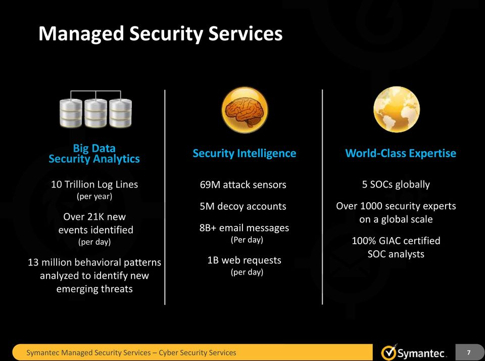 attack sensors 5M decoy accounts 8B+ email messages (Per day) 1B web requests (per day) World-Class Expertise 5 SOCs globally Over