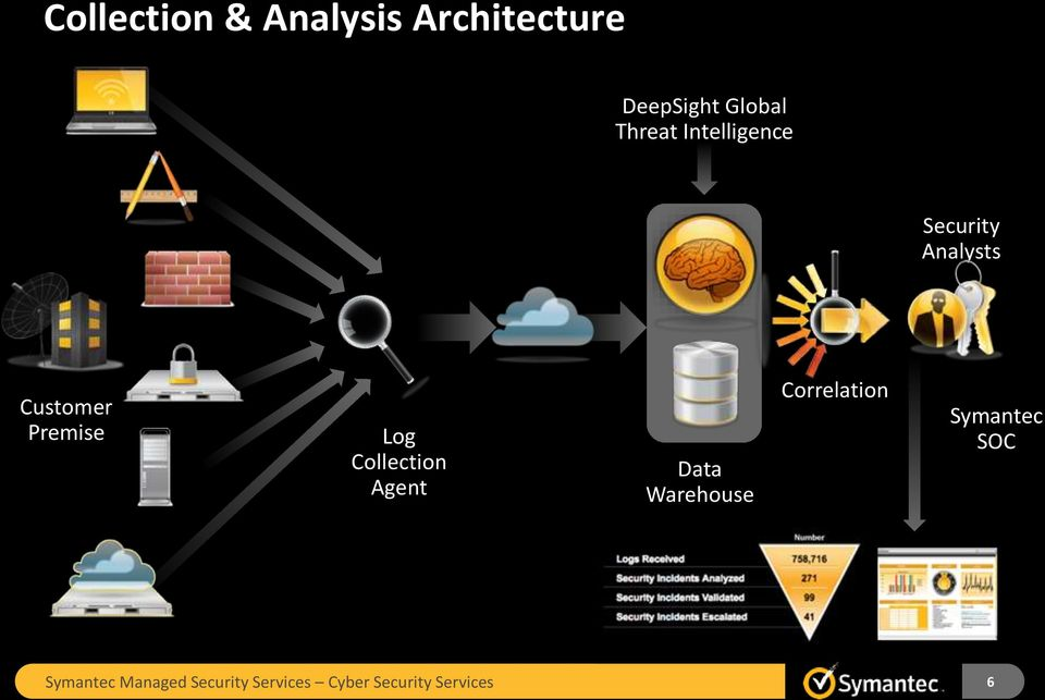 Collection Agent Data Warehouse Correlation Symantec SOC