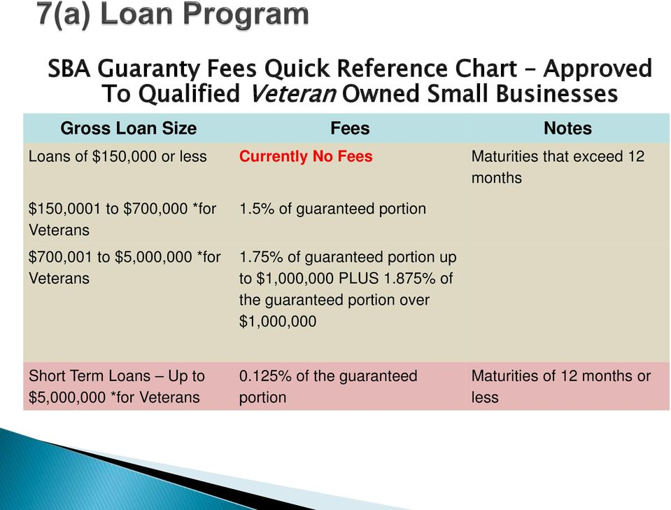 $5,000,000 *for Veterans 1.5% of guaranteed portion 1.75% of guaranteed portion up to $1,000,000 PLUS 1.