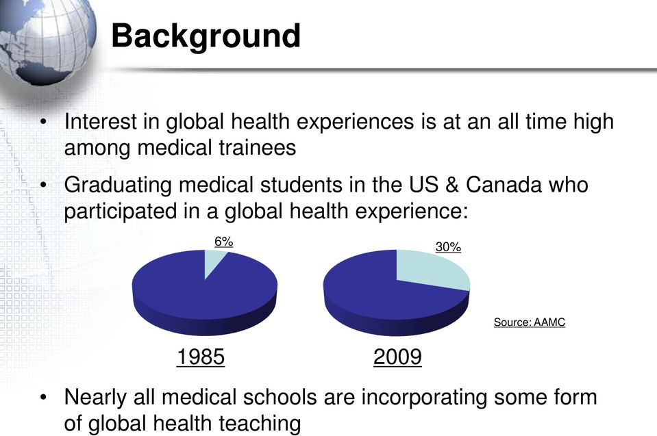 participated in a global health experience: 6% 30% 1985 2009 Source: AAMC