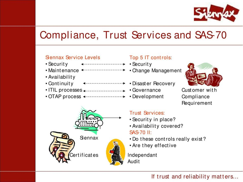 Management Disaster Recovery Governance Development Customer with Compliance Requirement Trust