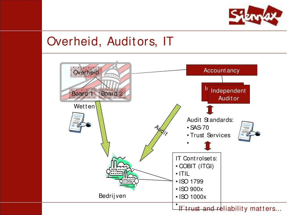 Audit Audit Standards: SAS-70 Trust Services Bedrijven
