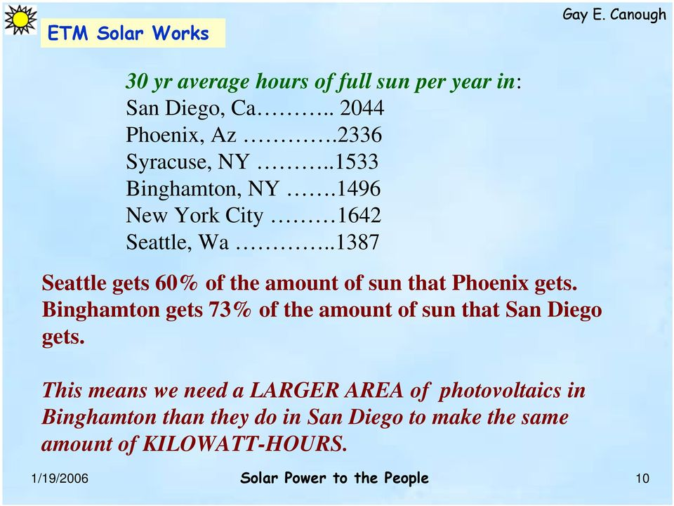 .1387 Seattle gets 60% of the amount of sun that Phoenix gets.