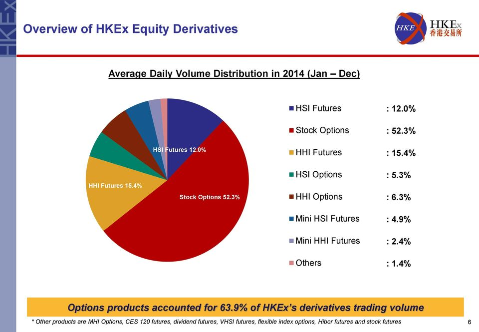 3% Mini HSI Futures : 4.9% Mini HHI Futures : 2.4% Others : 1.4% Options products accounted for 63.