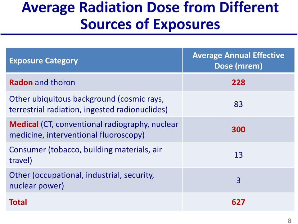 radionuclides) Medical (CT, conventional radiography, nuclear medicine, interventional fluoroscopy) Consumer