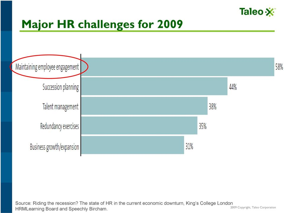 The state of HR in the current economic