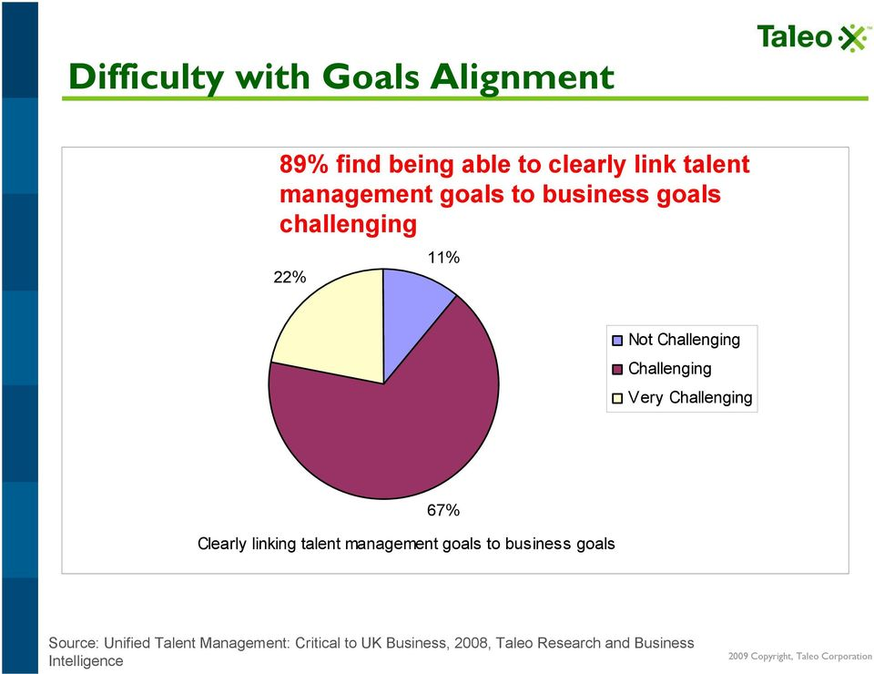 Challenging 67% Clearly linking talent management goals to business goals Source: