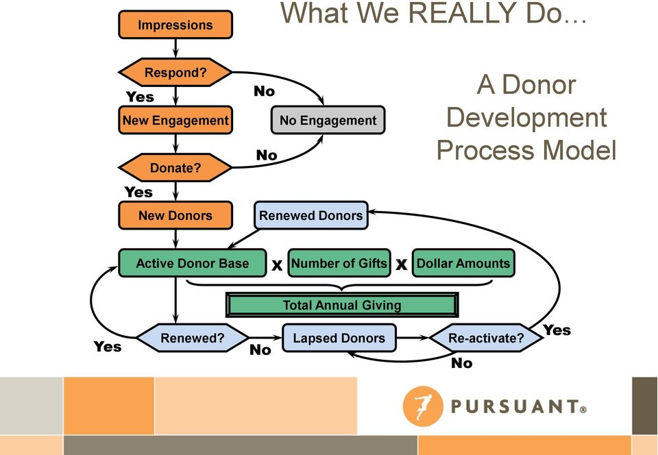 Development Process Model Active Donor Base X Number of Gifts X