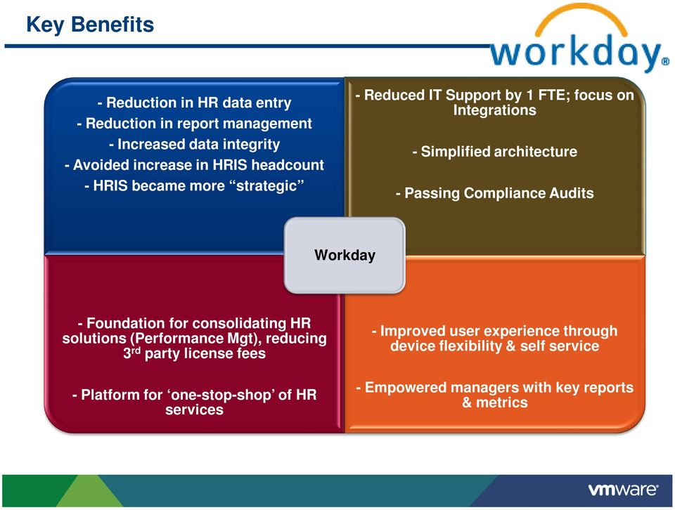 Compliance Audits Workday - Foundation for consolidating HR solutions (Performance Mgt), reducing 3 rd party license fees - Platform