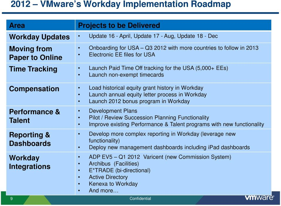 grant history in Workday Launch annual equity letter process in Workday Launch 2012 bonus program in Workday Performance & Talent Reporting & Dashboards Workday Integrations Development Plans Pilot /