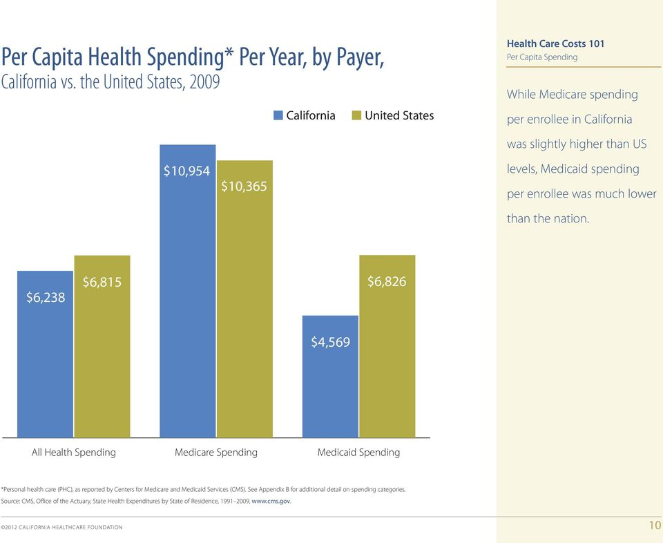 in California was slightly higher than US 10000 $10,954 $10,365 levels, Medicaid spending per enrollee was much