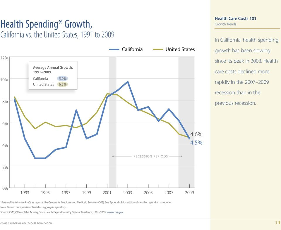 its peak in 2003. Health Average Annual Growth, 1991 2009 care costs declined more 10% California 5.9% United States 6.