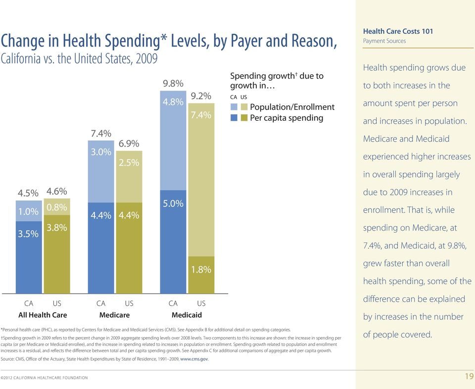 population. Medicare and Medicaid experienced higher increases in overall spending largely 4 4.5% 1.0% 3.5% 4.6% 0.8% 3.8% 4.4% 4.4% 5.0% due to 2009 increases in enrollment.