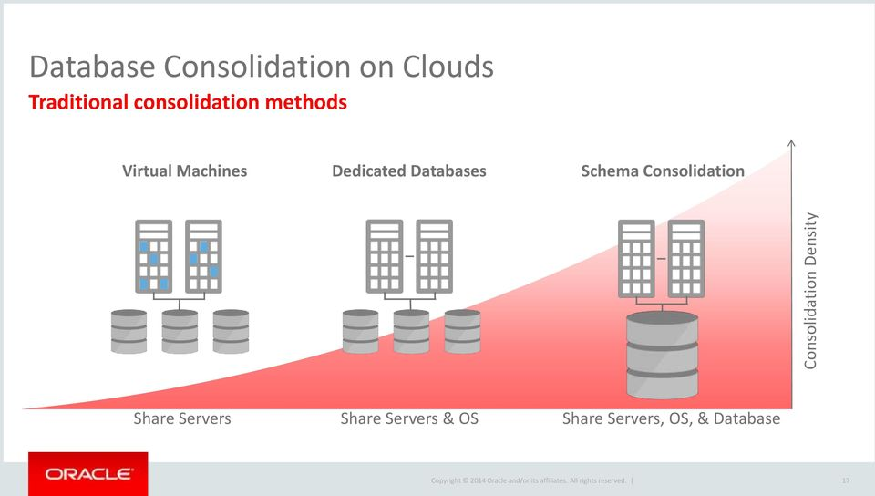 Machines Dedicated Databases Schema Consolidation