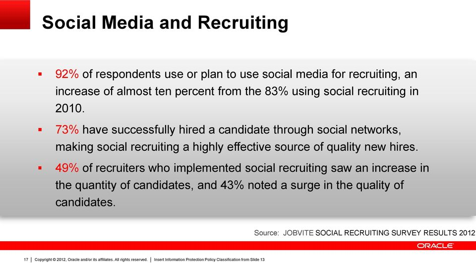 73% have successfully hired a candidate through social networks, making social recruiting a highly effective source of quality
