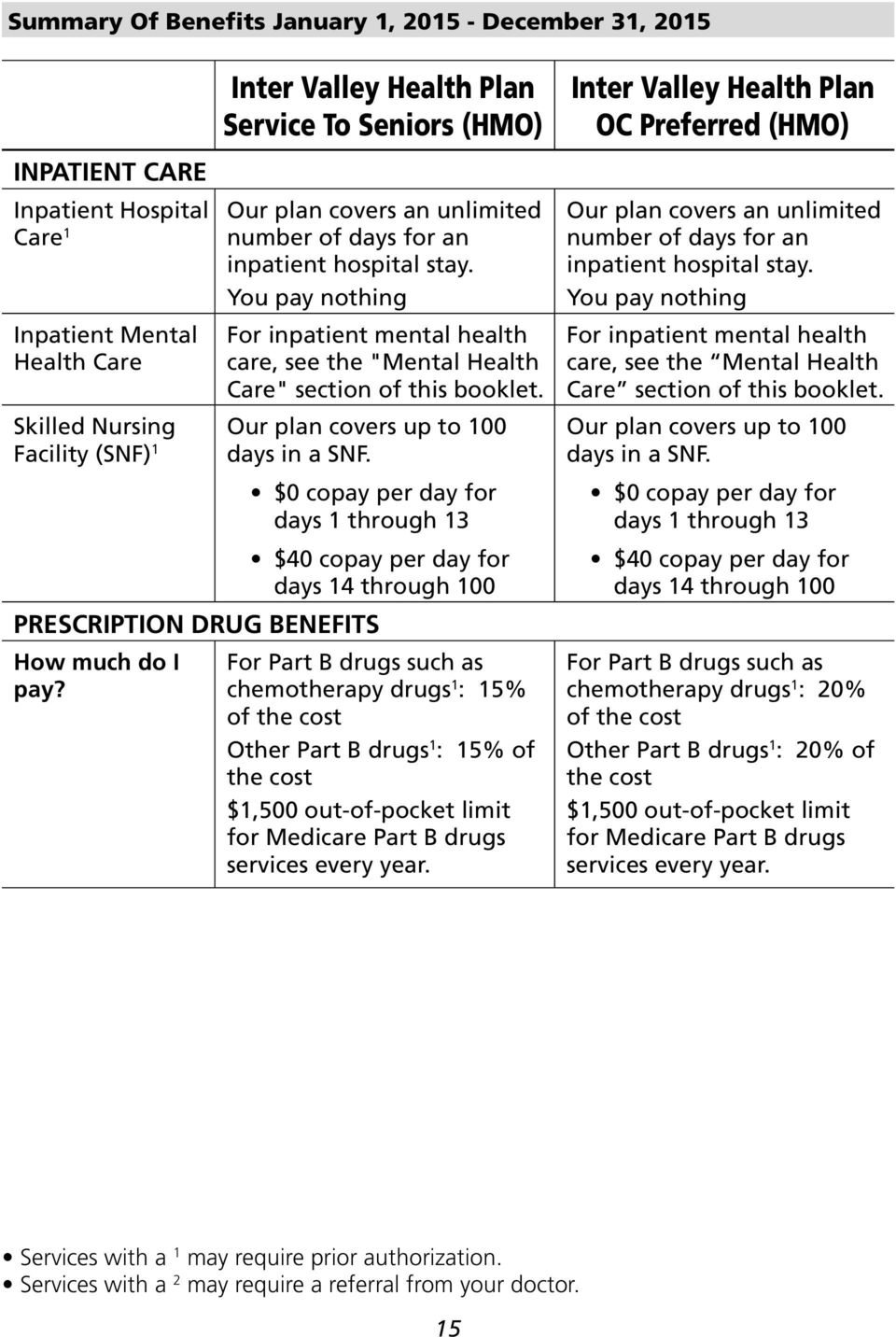 $0 per day for days 1 through 13 PRESCRIPTION DRUG BENEFITS How much do I pay?