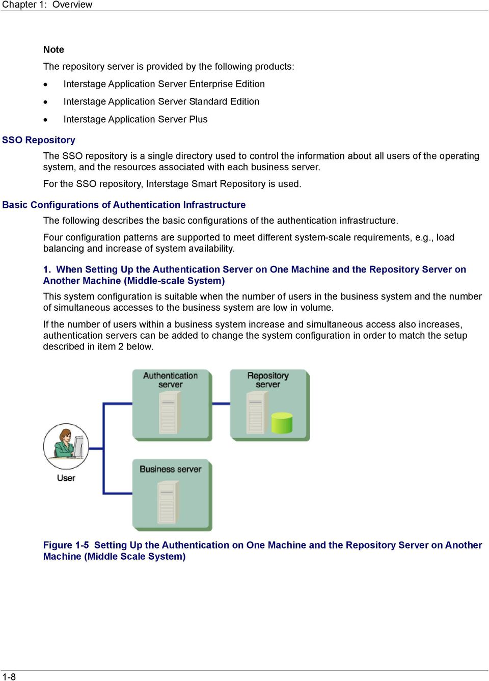 business server. For the SSO repository, Interstage Smart Repository is used.