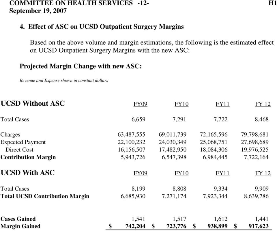 Margin Change with new ASC: Revenue and Expense shown in constant dollars UCSD Without ASC FY09 FY10 FY11 FY 12 Total Cases 6,659 7,291 7,722 8,468 Charges 63,487,555 69,011,739 72,165,596 79,798,681